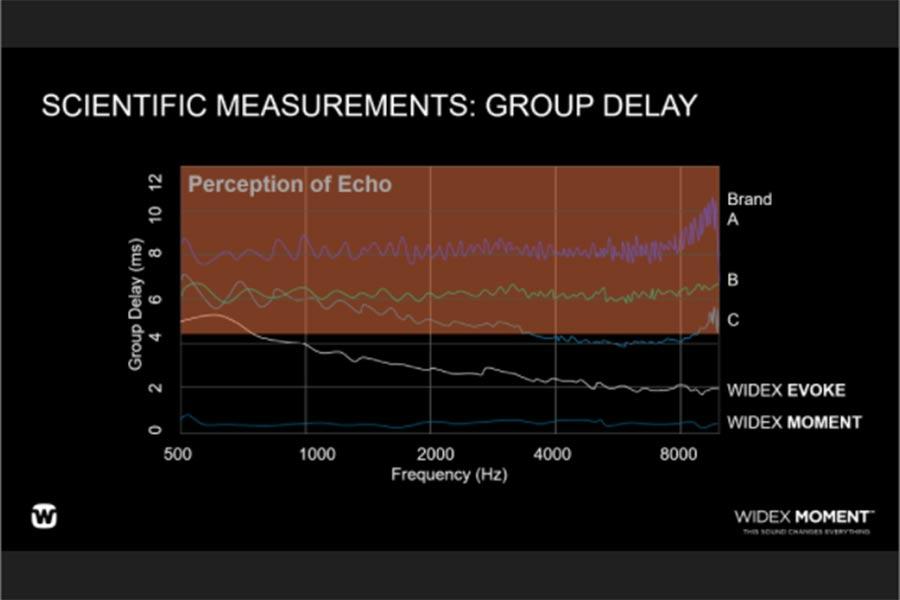 Zero signal delay, Widex Moment