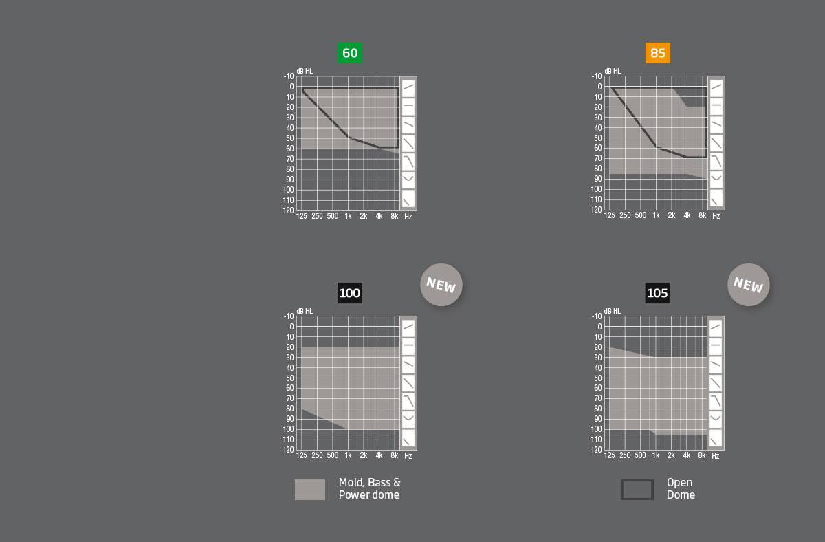 Oticon Opn S fit range