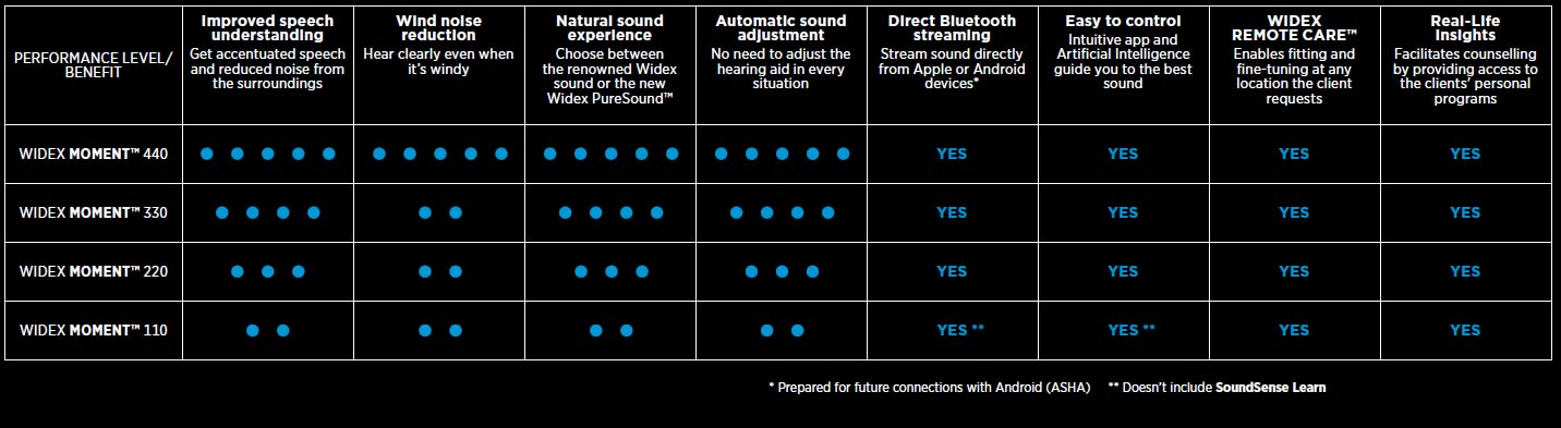 Widex hearing aid tech levels